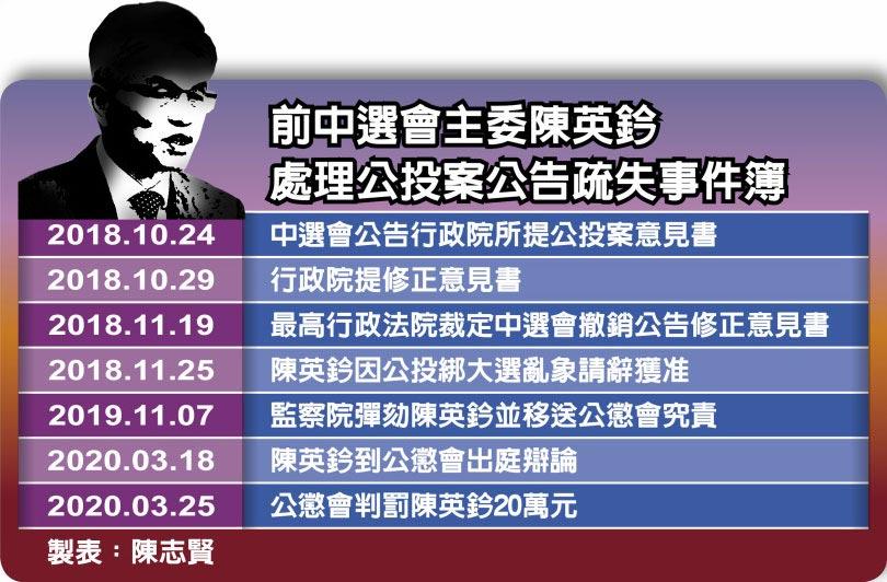前中選會主委陳英鈐處理公投案公告疏失事件簿