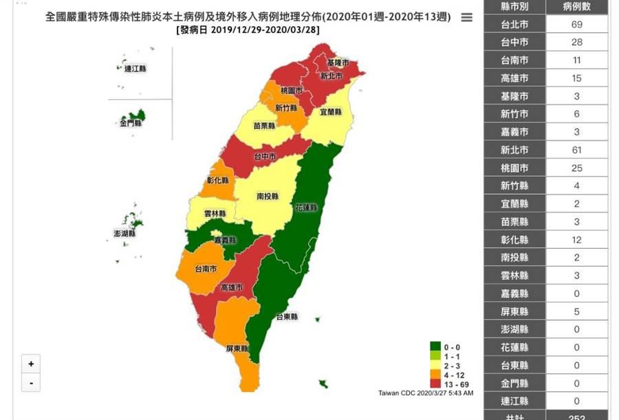 252例確診地圖曝光,西部最後淨土是它。(圖/翻攝自疾管署)
