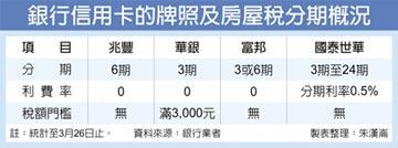 繳稅季紓困 兆豐銀首推六期零利率分期