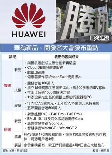 華為騰訊 合攻雲端遊戲平台