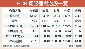 5G加持 PCB伺服器概念股飆漲