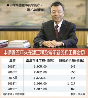 中鼎2020承攬金額 拚破千億