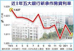 降息風起 撐買氣 房貸利率恐續探低