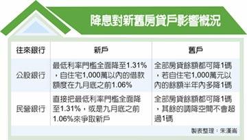 房貸降息不同調 首購族最得利