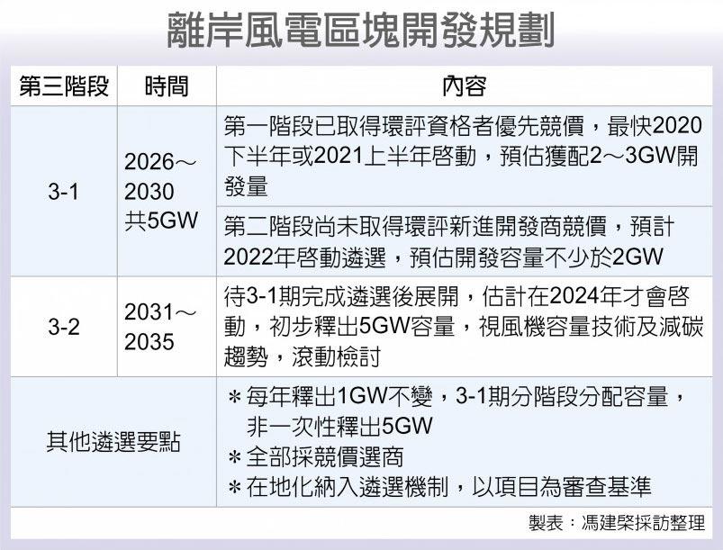 離岸風電區塊開發規劃
