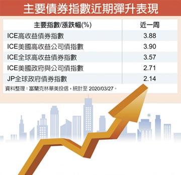 富蘭克林華美:無限QE 高收債信心提振