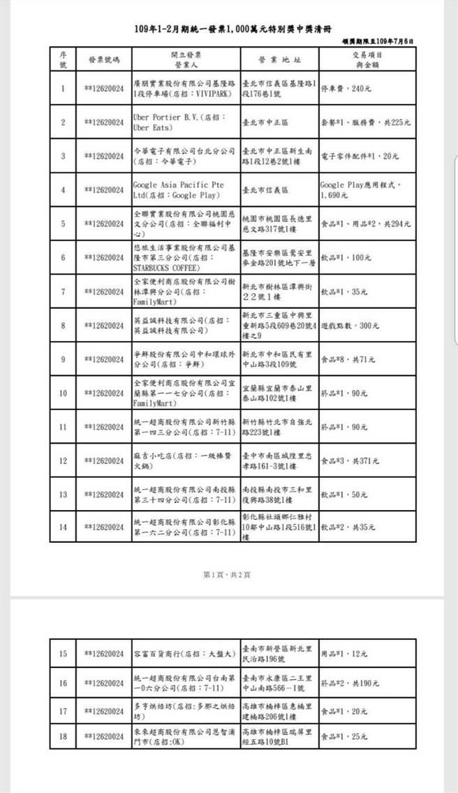 統一發票中獎清冊。(財政部提供/王莫昀台北傳真)