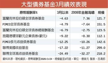 3月債市亂 全球債基金最抗跌