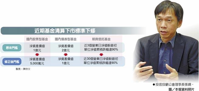近期基金清算下市標準下修投信投顧公會理事長張錫。圖/本報資料照片