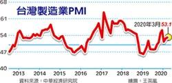 3月PMI微升 未來半年展望急降