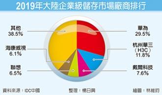 陸2019年企業級儲存市場 IDC:華為占29.5%奪冠
