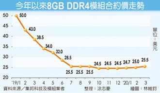 遠端需求熱 3月DRAM價格續漲