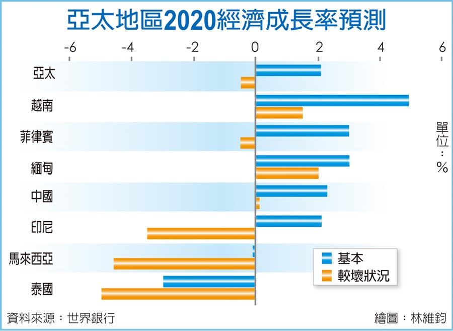 亞太地區2020經濟成長率預測