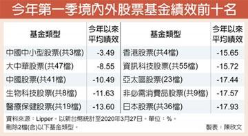 中國中小型股票基金 抗跌