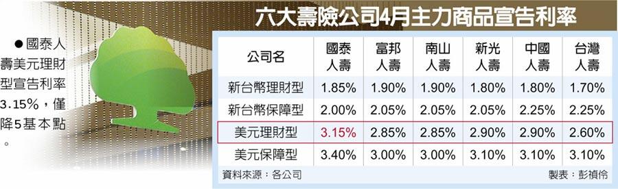 六大壽險公司4月主力商品宣告利率