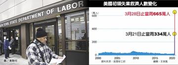 破表 美初領失業救濟665萬人