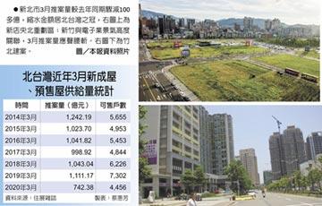 疫落千丈 北台灣3月推案九年新低