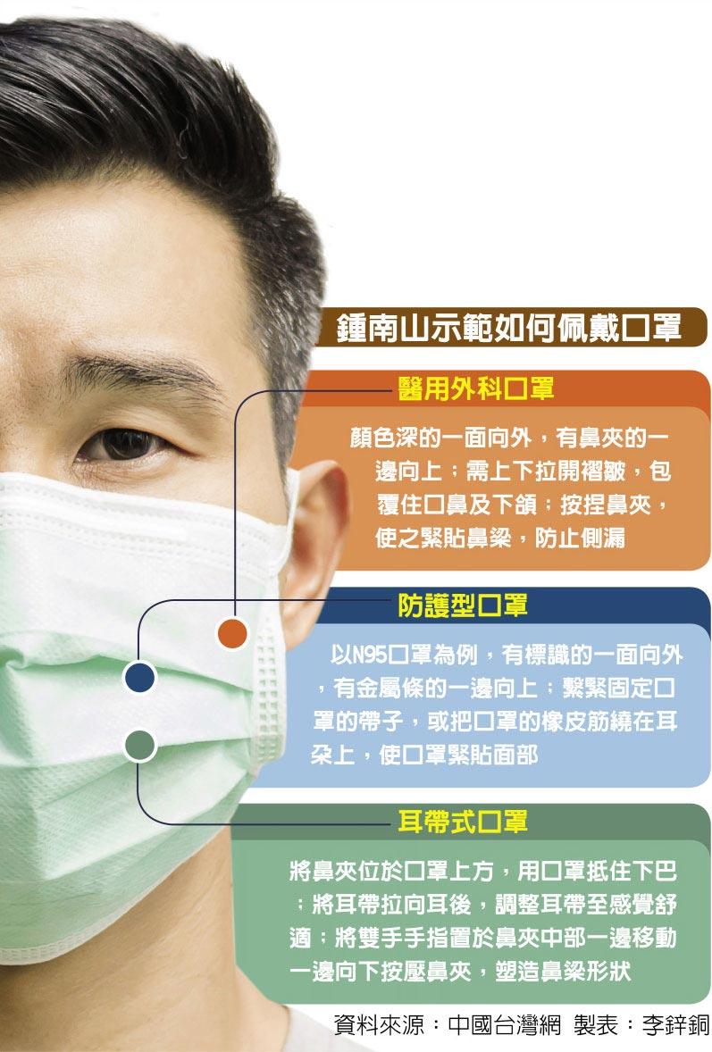 鍾南山示範如何佩戴口罩