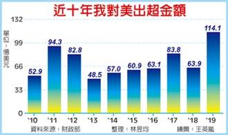 財部示警 台灣 小心遭列匯率操縱國