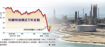 狂飆三成 油價周漲幅創新高