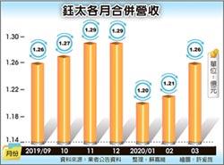鈺太Q1營收 創歷年同期新高