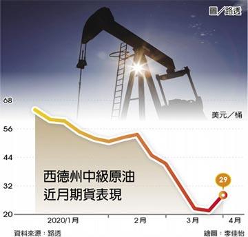 沙、俄周一會議延期 油價恐回跌
