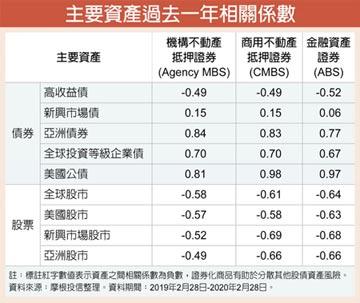 利率迫降 證券化商品魅力足