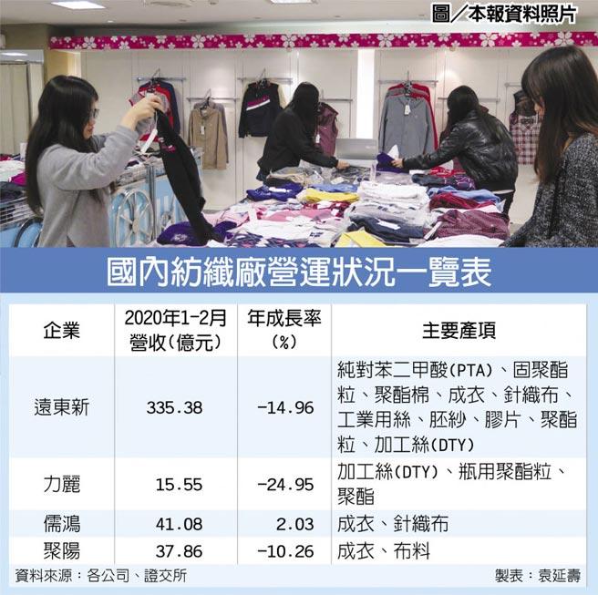 圖/本報資料照片  國內紡纖廠營運狀況一覽表