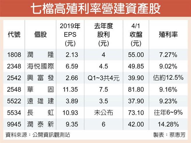 七檔高殖利率營建資產股