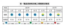 台灣製造業免疫力夠不夠?台經院景氣燈號先預警