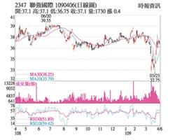 熱門股-聯強 外資轉買營運樂觀