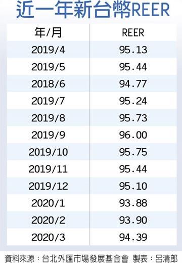 亞洲次強 3月台幣REER 今年新高