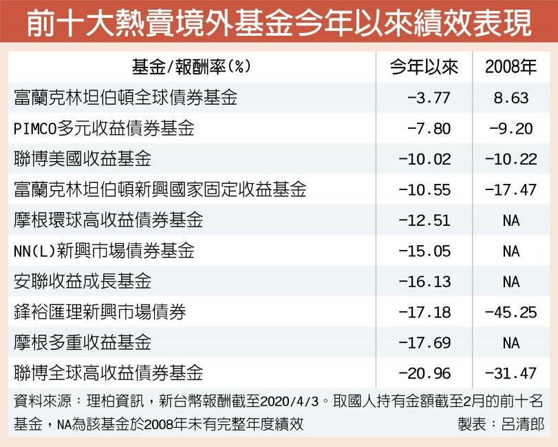前十大熱賣境外基金今年以來績效表現