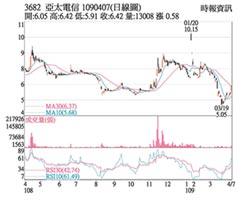 熱門股-亞太電 5G開台不缺席漲停