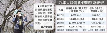 陸清明假期 旅遊收入年減八成