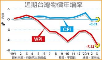 CPI連二負 4月續跌機率大
