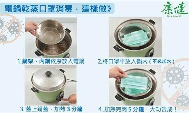 中央流行疫情指揮中心也公布了「電鍋乾蒸口罩消毒法」,增加口罩重複使用的次數。(圖/葉懿德製圖)