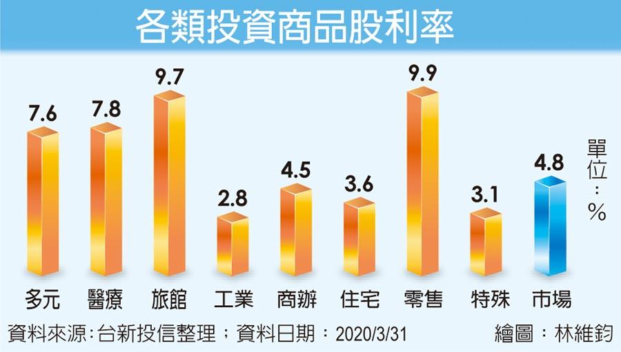 各類投資商品股利率
