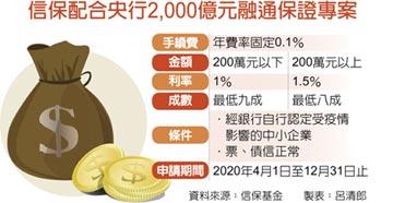 央行 2,000億 活水 信保專案啟動