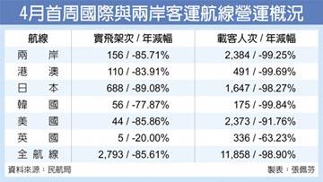 4月首周旅客人次 年減99%