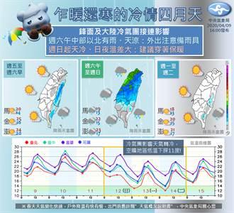 3階段變天!冷氣團將襲 低溫恐破10度
