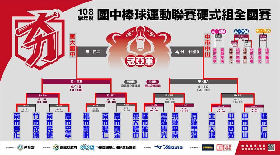 國中硬聯排名賽賽程圖。(學生棒聯提供)