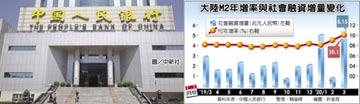 陸3月社會融資增量 飆逾5兆人民幣