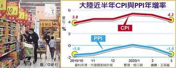 3月CPI、PPI漲幅 近五月新低