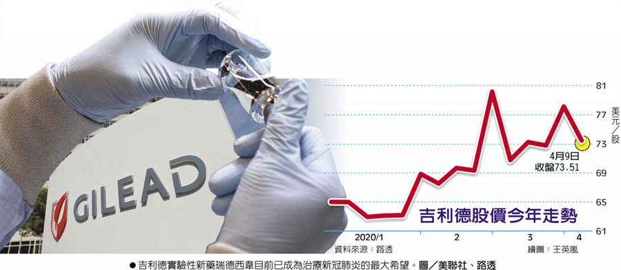 吉利德股價今年走勢吉利德實驗性新藥瑞德西韋目前已成為治療新冠肺炎的最大希望。圖/美聯社、路透
