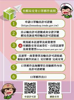 郵寄國外防疫口罩 中華郵政籲請民眾配合 加速郵遞效率