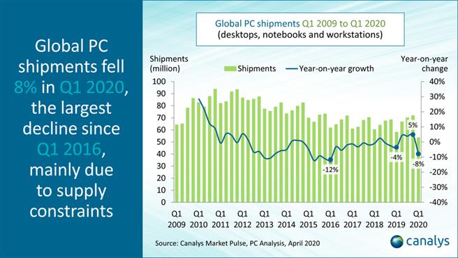 市調機構 Canalys 公布 2020 年 Q1 個人電腦出貨報告,受到新冠肺炎對於供應鏈的影響,整季出貨量下滑 8%。(摘自 Canalys)