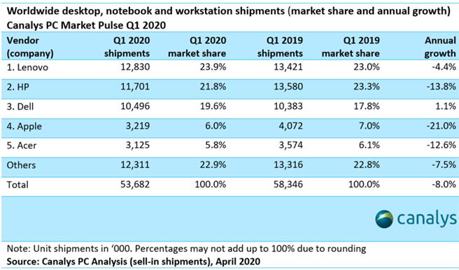 市調機構 Canalys 公布 2020 年 Q1 個人電腦出貨報告,此為前五大品牌的出貨量對比去年同期的結果。(摘自 Canalys)