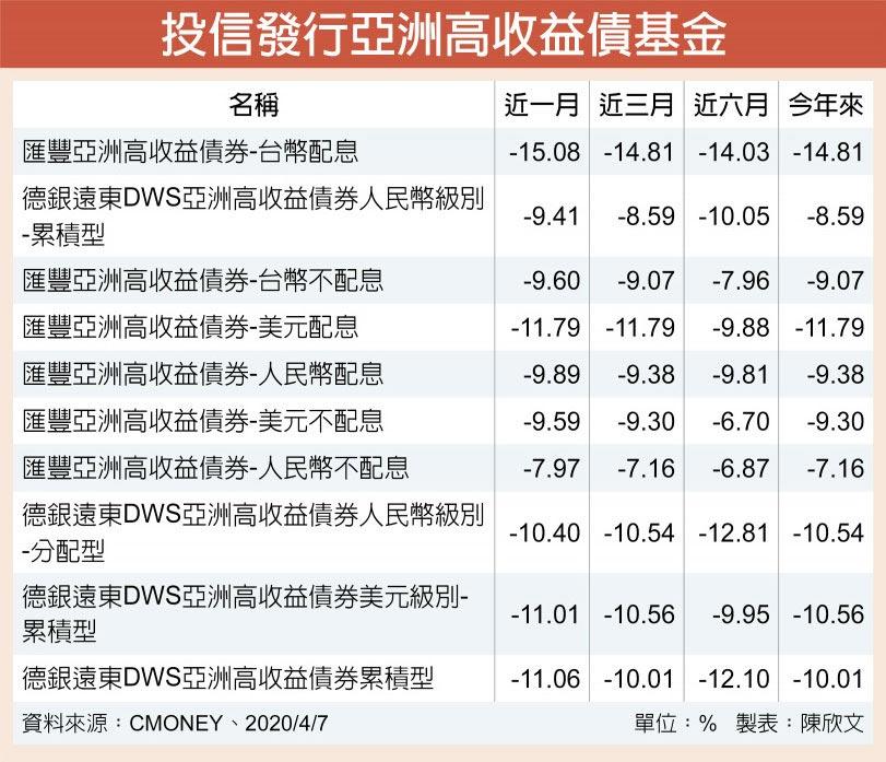 投信發行亞洲高收益債基金