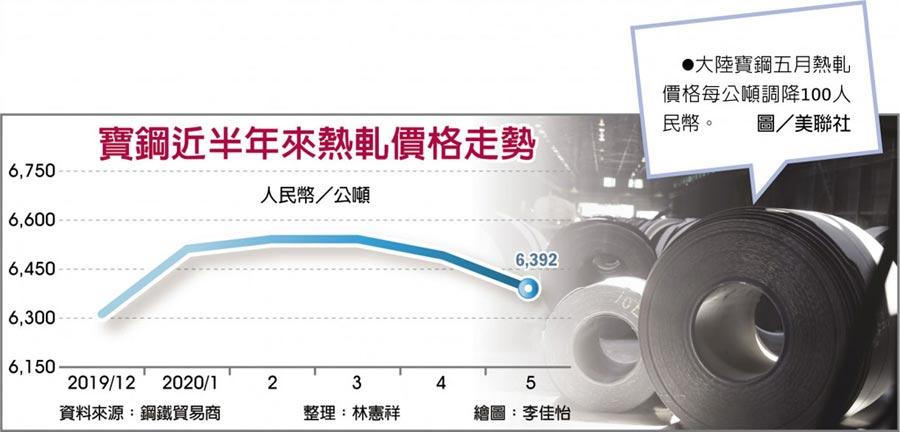 寶鋼近半年來熱軋價格走勢 大陸寶鋼五月熱軋價格每公噸調降100人民幣。圖/美聯社